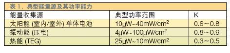 针对能量收集型无线远程传感器网络的实用电源管理设计