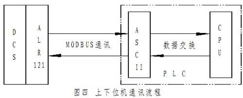 modbus 通信協議在分布式控制系統中的應用