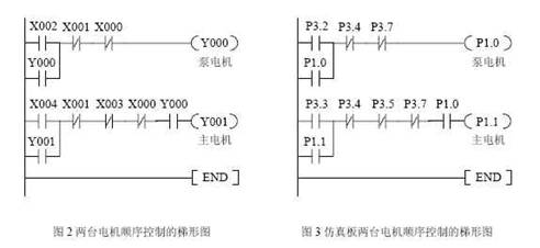 一种用atmel89c2051仿真plc控制的方法