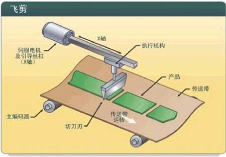 剪刀被固定在由伺服控制的刀架上,刀架的运动与传送带平行.