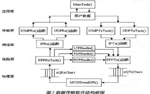 软件各部分主要函数之间的关系
