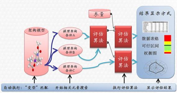 线束元素将来可以在拓扑结构中形成具体的电线和电缆