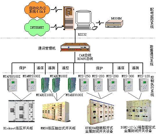 my-ids2000智能化配电系统整体解决方案