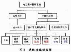 主要功能框架图