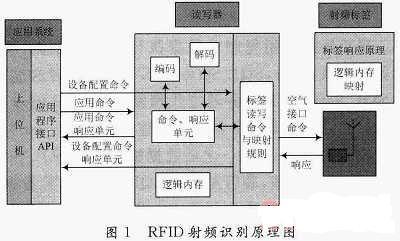 RFID原理与技术