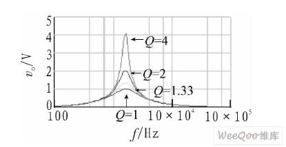 品质因数与R4/R3关系的仿真结果