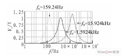 极点频率与R关系的仿真结果