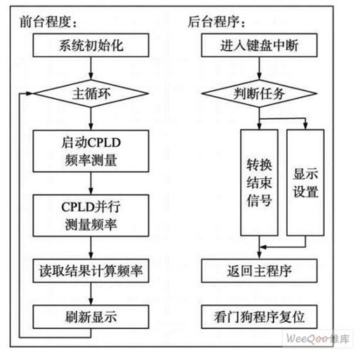 控制程序流程图