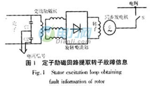 无刷励磁同步发电机折叠整流器图纸的模糊神经旋转档案故障图片