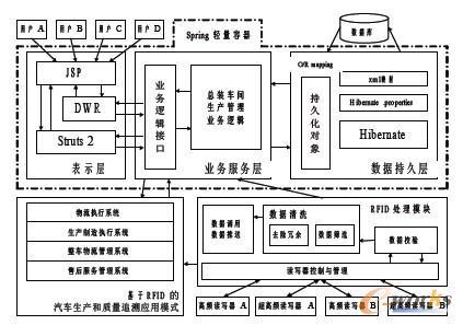 解读rfid技术中汽车制造执行系统设计案例