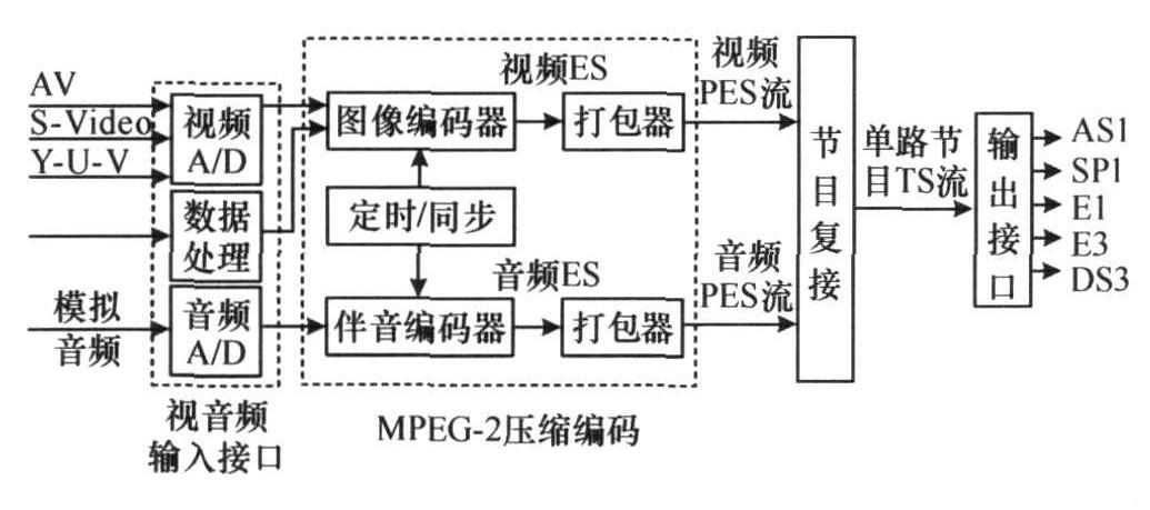 图1 编码器的结构框图.