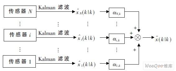 联邦融合估计算法流程图