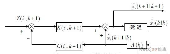 Kalman 滤波方框图