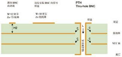 圆柱体的截面图- BNC布局的横截面图-应对FPGA SDI子系统中的高速板布局挑战图片