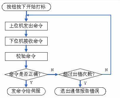 图3 串口通信流程图