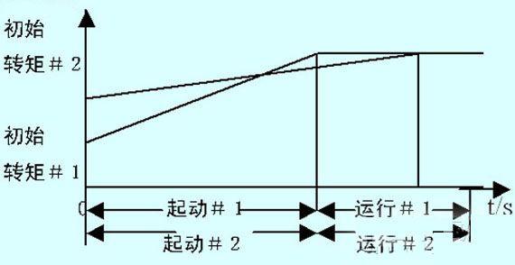 """--> 1 引言   2005年邯钢决定对1260m3高炉扩容至2000 m3,高炉的配套设施煤气洗泵站也要进行相应的扩容改造,在原有设备的基础上,增加两台水泵,配套电机为笼型异步电动机,额定功率为220kW,额定电流为430A,本着经济适用的原则,针对电源负荷和负载性质选择软起动方式起动电机。 2 起动方式的选择   回顾一下笼型异步电动机的原理与起动方式,我们发现,电动机的起动经历了从""""硬起动""""到""""软起动""""的过程。   直接起动异步电动机是最直接的起动"""