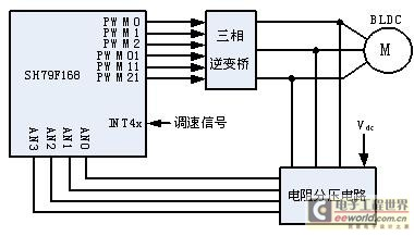 一种采用中颖SH79F168的航模无刷电调方案(电子工程专辑)