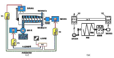 从接线方式看,交流电网接到主变频器的进线端