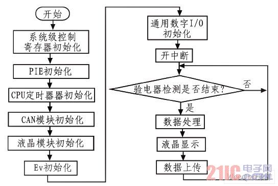 系统主程序流程