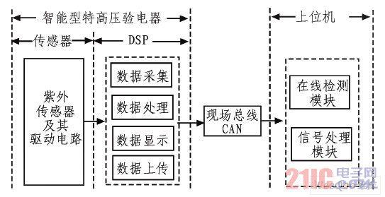 系统的总体结构