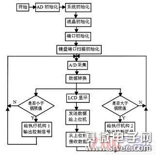 气动泵控制系统工作原理及结构设计图片
