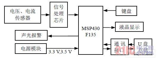 编译程序总体结构图