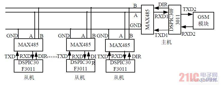 太阳能路灯联网监控系统的总体通信连接