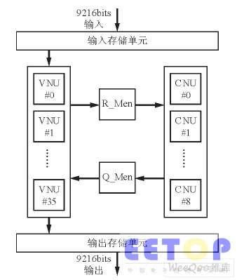 译码器的总体结构