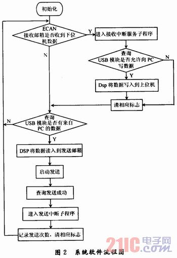 串口通信时序图