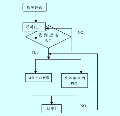 s7-200与mcs51单片机的通讯简介