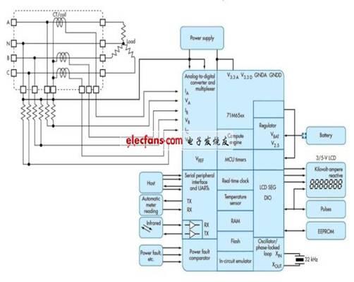 图:Teridian最新一代计量IC,在单芯片中集成了计量和接口功能。电路通过ADC前端的多路复用器实现多相测量,同时集成了计算引擎实现测量功能。 第四代Teridian器件采用专有的隔离技术(见图),利用低成本电流分流器替代电流变压器和铜馈线。Teridian的最新一代计量IC集成了计量和接口功能,结构区别主要在于多路复用ADC和用于测量的专用计算引擎。 集成通信功能?