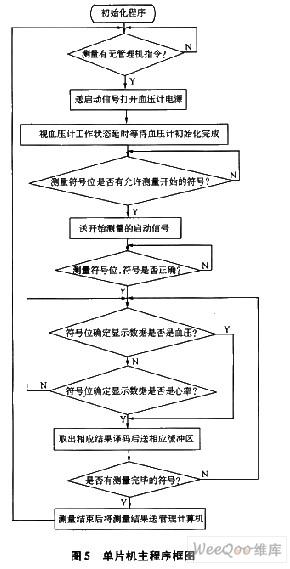 单片机主程序框图
