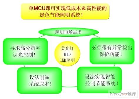78K0/Ix2系列MCU设计理念