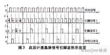 血压计液晶屏信号引脚波形示意图