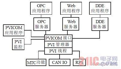 一种基于pcc的水电站计算机监控系统设计