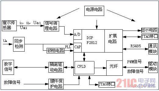 转换后送入DSP进行运算。实现方法简述如下:电压、电流信号(包括2个直流母线电压、3个负载电流以及3个补偿器输出电流)经电流型霍尔传感器变换后,在高精度采样电阻上形成与原信号成比例的电压信号,再经滤波、隔离、电平变换后,得到0~3V模拟量输入电压,最后经12位A/D变换后进入DSP内处理。模拟量输入调理电路如图3所示。    图3 模拟量输入信号调理电路   同步检测电路,主要功能是产生与电网电压频率、相位相同的同步工作脉冲信号以及256倍电网基波频率的A/D同步采用启动信号。实际中,由于电网的频率总会在