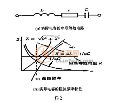 z为噪声扼流圈阻抗,滤波器输入或输出阻抗