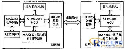 系统硬件设计框图