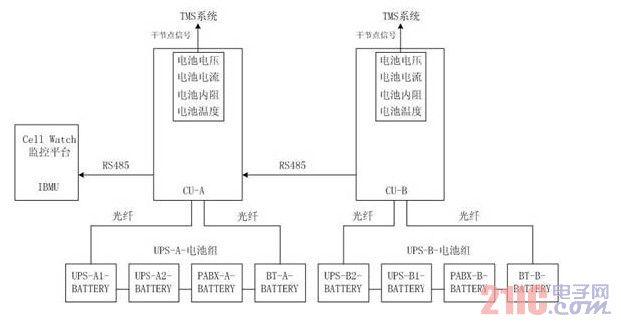 电源技术 正文    cellwatch电池监控系统可以实时在线的监测到各个