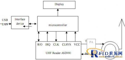 芯片结构图模板