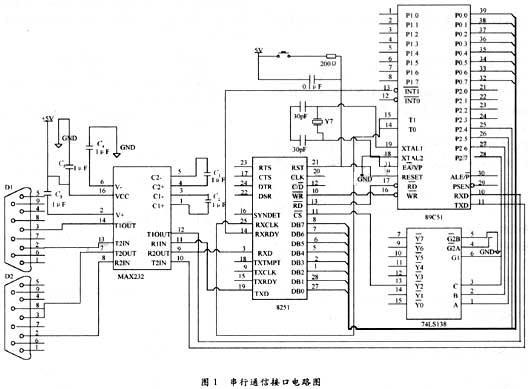 基于单片机应用系统的串行通信设计[图]