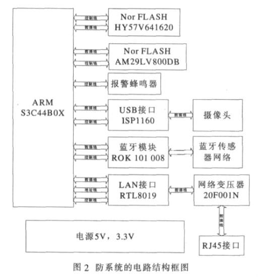 安防系统的电路结构框图