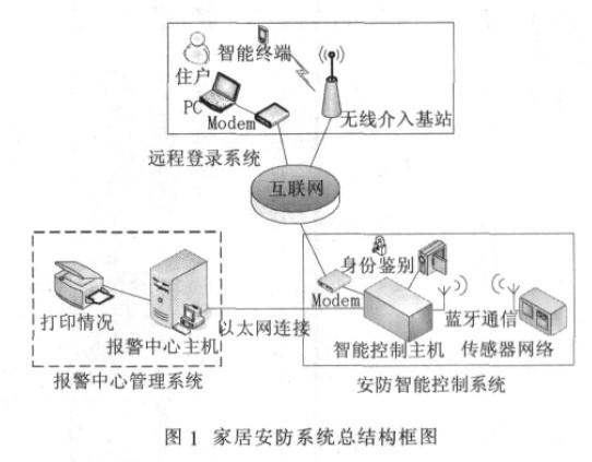 总系统结构框图