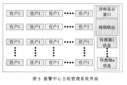 安防智能控制主机系统软件设计