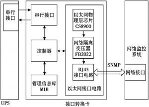 基于SNMP的UPS接口转换卡设计方案