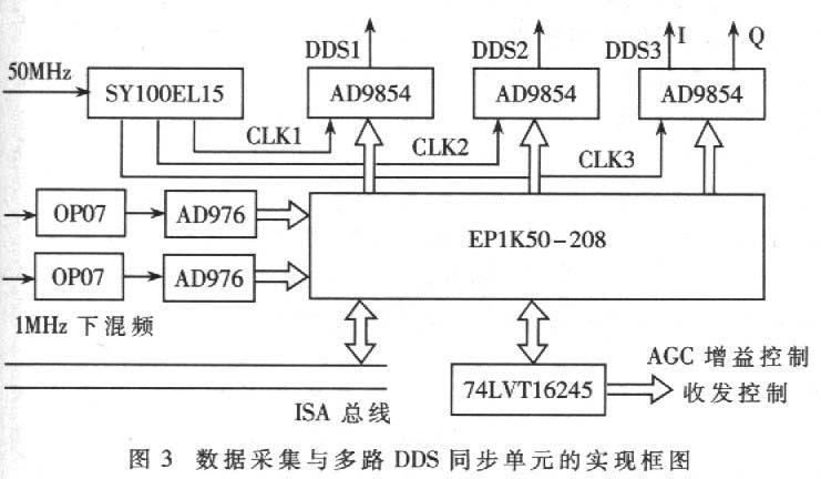 数据采集、多路DDS同步单元实现框图