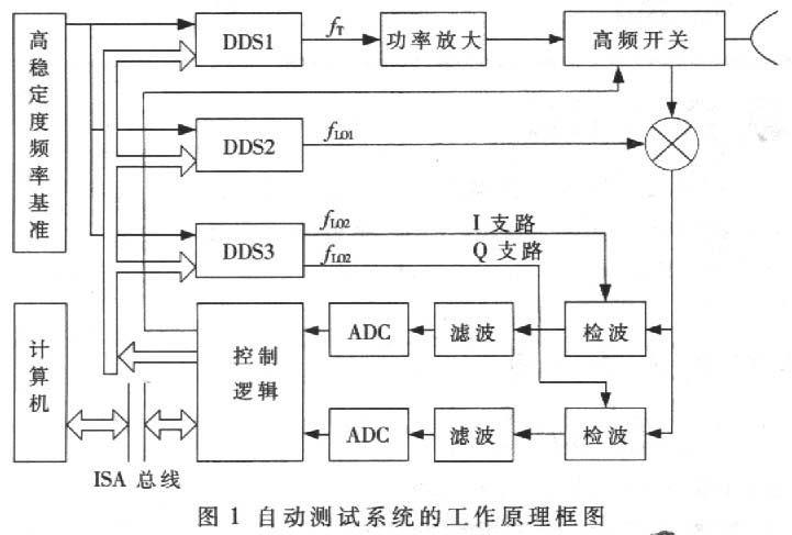 自动测试系统原理框图