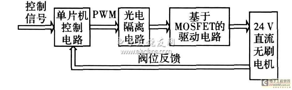 控制系统原理框图