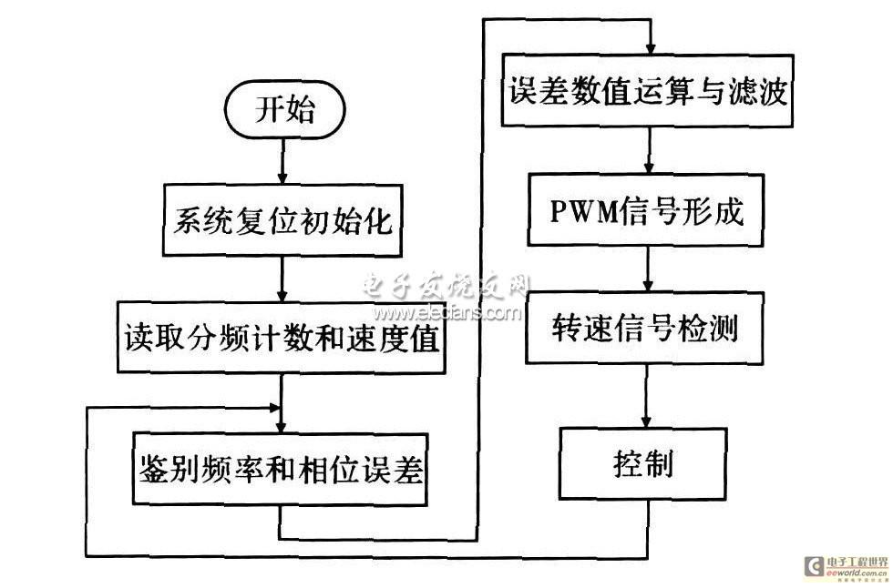 控制系统主程序流程图