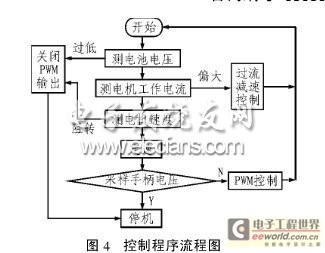 无刷直流电机调速控制系统程序流程图